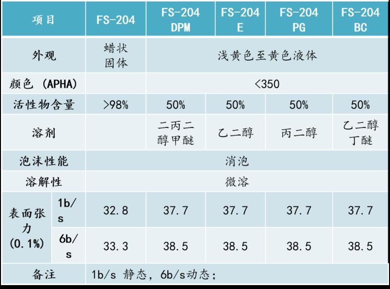 FS-204系列性能表格.png