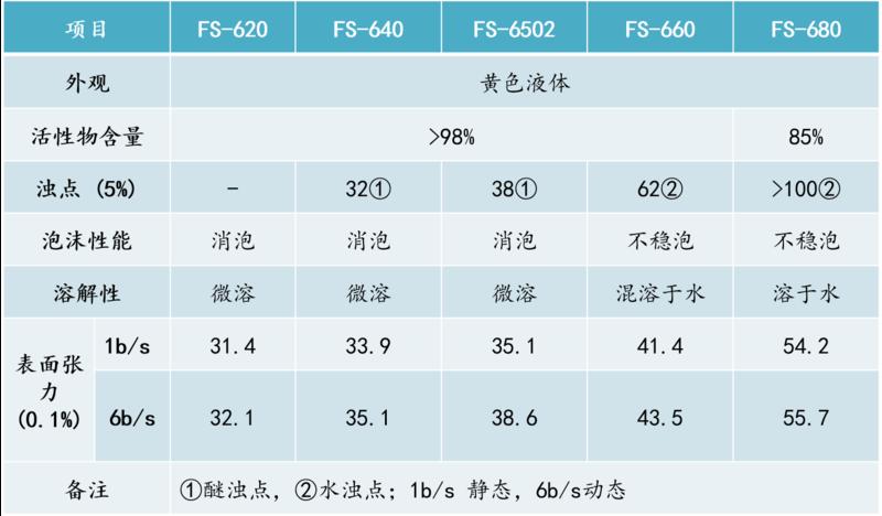 FS-600产品明细.png