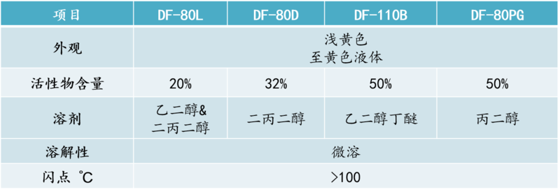 DF-80詳情.png